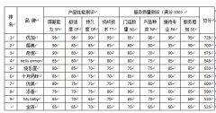 2015中国大陆民用电磁屏蔽防护