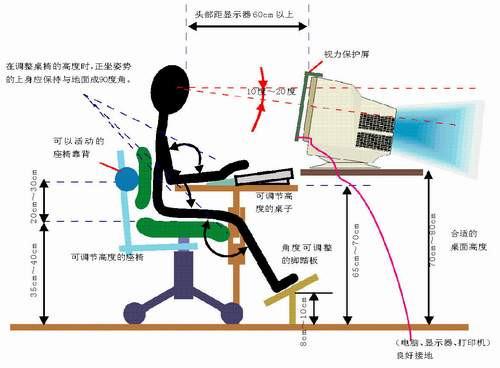 日常生活中正确使用电脑的坐姿